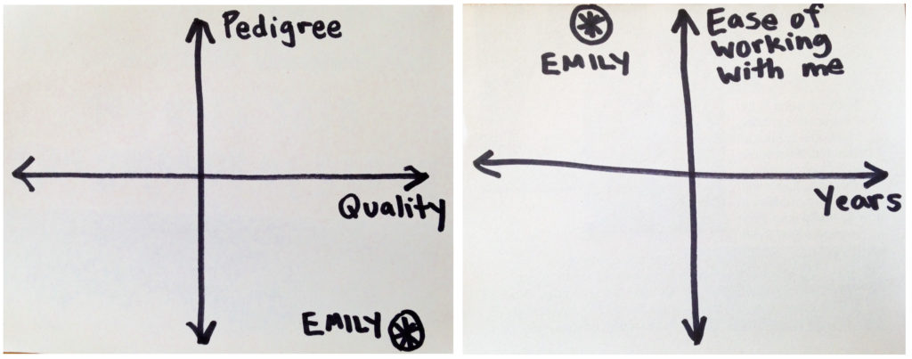 "Two plots showing pedigree versus quality, and years versus ease of working with me, with ""Emily"" plotted on each as described in the text"