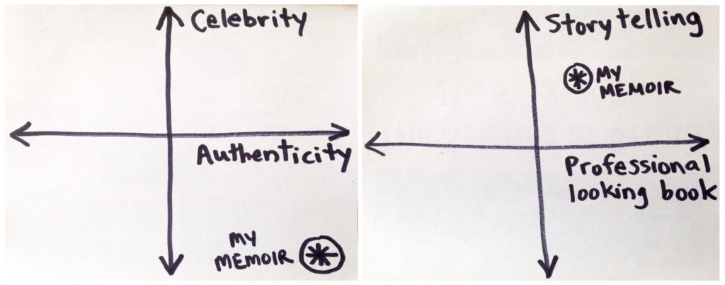 "Two plots showing celebrity versus authenticity, and storytelling versus professional looking book, with ""My Memoir"" plotted on each as described in the text"