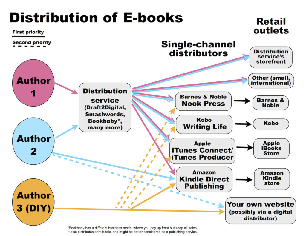 a diagram showing various paths of an e-book from author to retailer