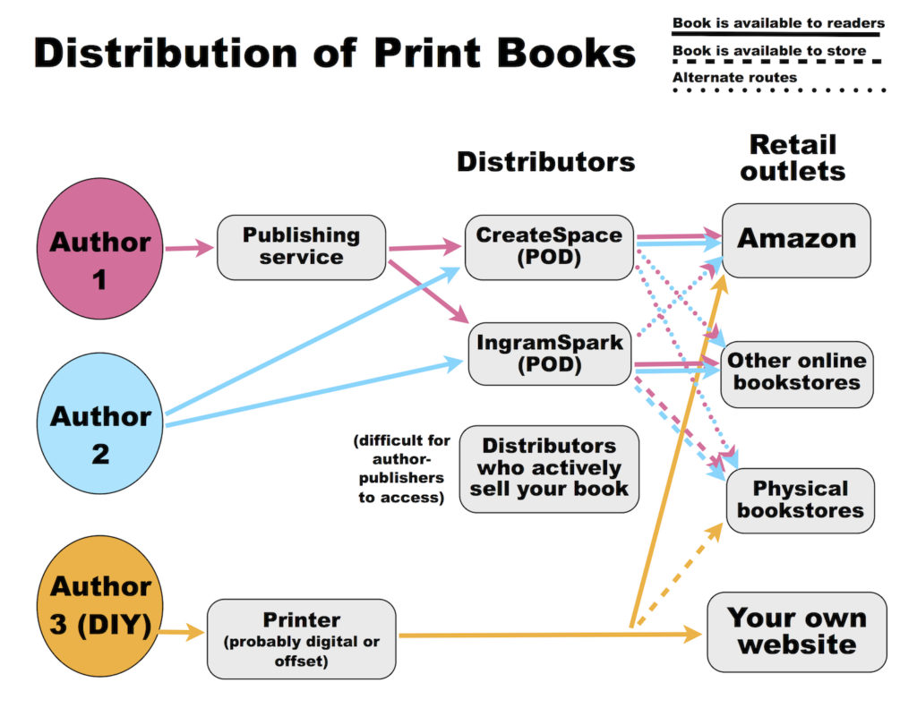 a diagram showing the various paths of print books from author to retailer