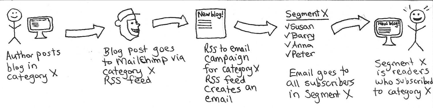 a flowchart showing a stick figure typing a blog post, which is sent to MailChimp, where it turns into an email campaign, which is sent to all subscribers who subscribed to that category