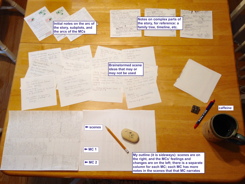 several piles of papers on a table, along with a pencil adn eraser and teacup; the piles are labeled: initial notes on arc of story, notes on complicated parts, brainstormed scenes, outline